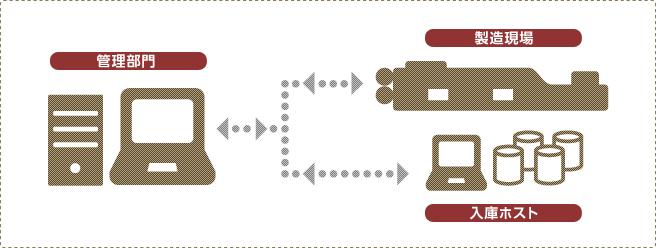 製函生産管理ネットワークシステム